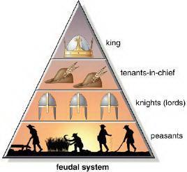 A Pirâmide Feudal