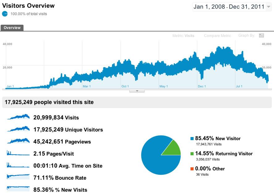 Estatísticas Rua Direita de 2008 a 2011