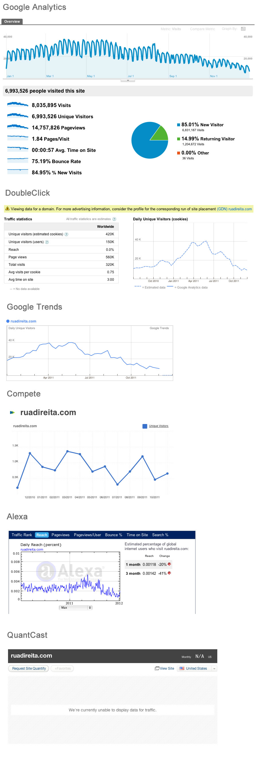 comparação google analytics, Double click, Google Trends, Compete, Alexa e Quantcast