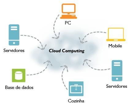 Computação na nuvem beneficia empresas